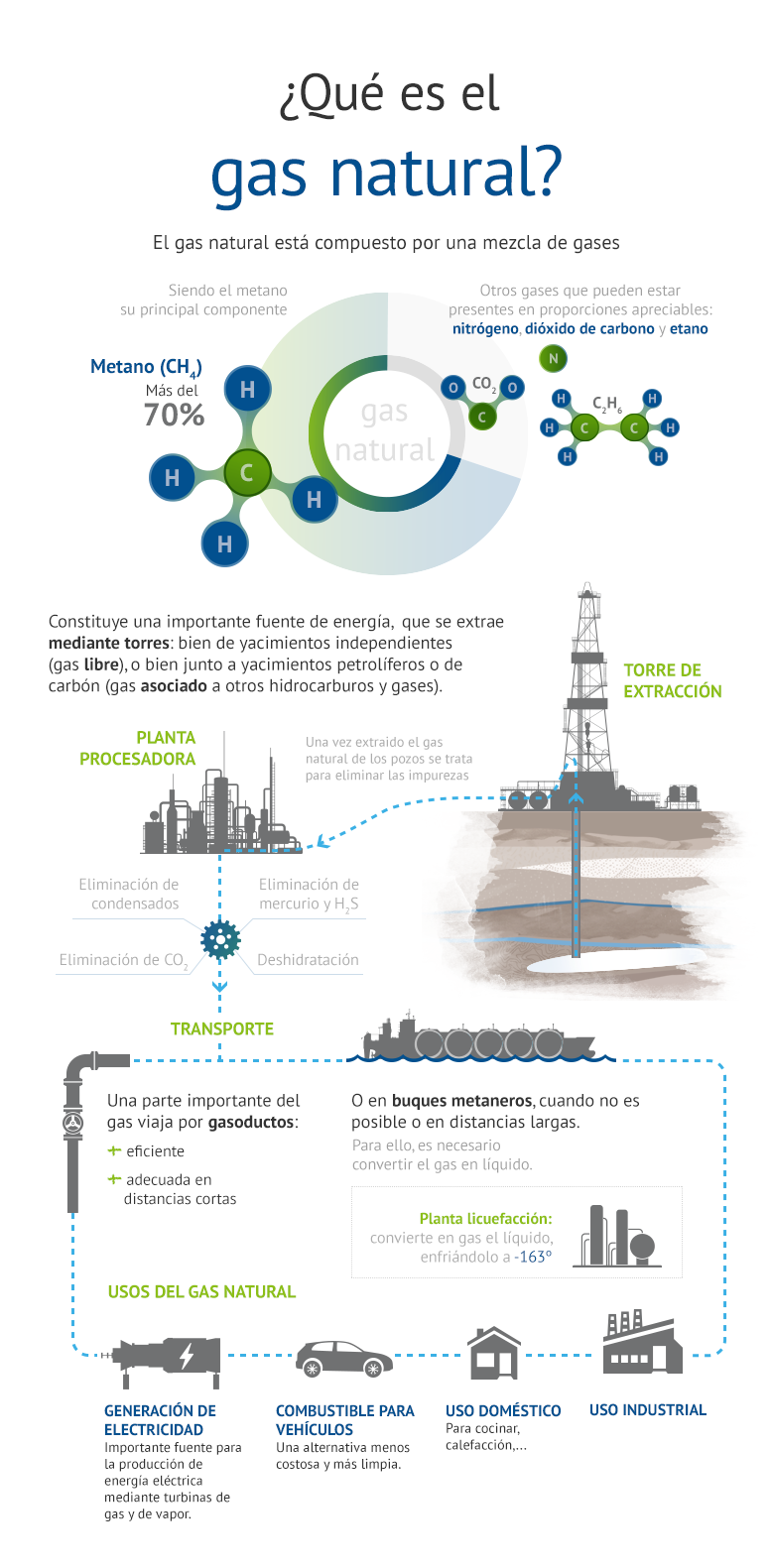 Is Citizens Gas Natural Gas