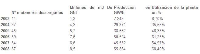 Datos BBG 2008
