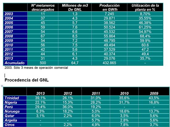 Procedencia_GNL