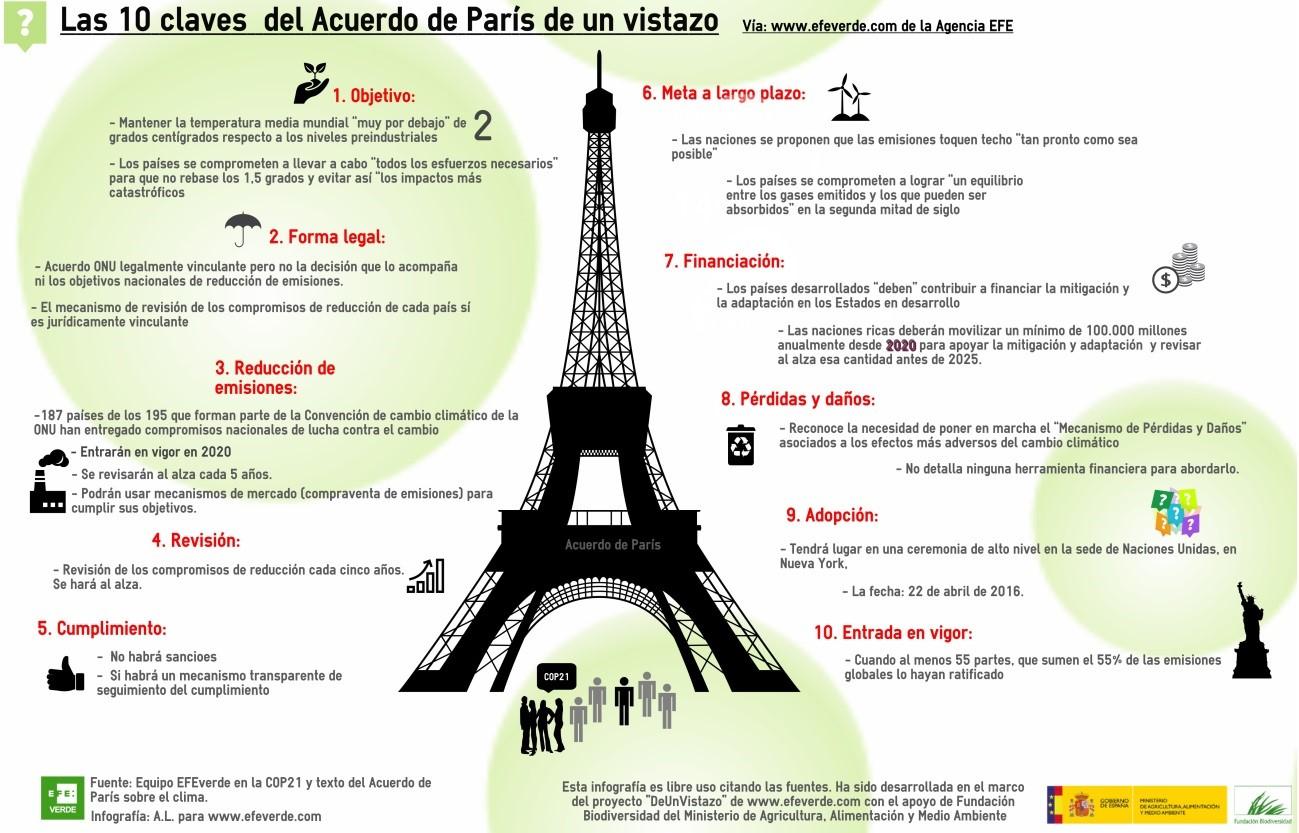 Infografia ACuerdo COP21