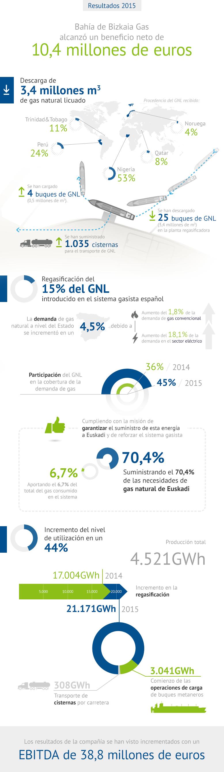 Infografía Resultados BBG 2015
