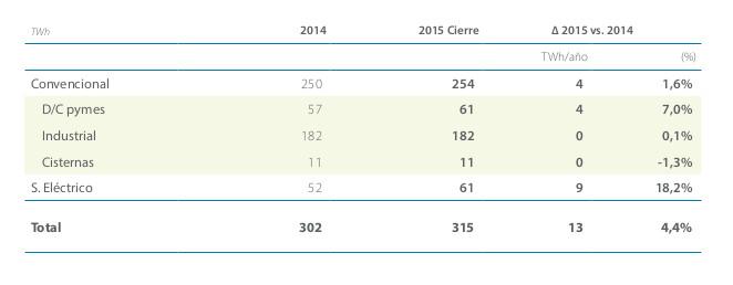 DEmanda de gas por sectores en 2015. Gráfico: Enagás.