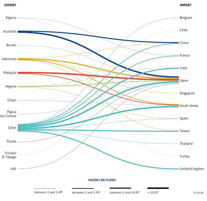 Gráfico: El tráfico mundial de gas natural licuado (GNL) obtuvo en 2015 su mejor cifra histórica con 245,2 millones de toneladas transportadas.