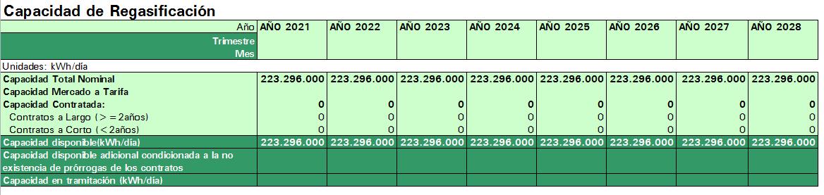 Capacidad BBG 2021-28