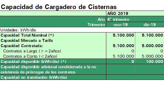 Cisternas 2019