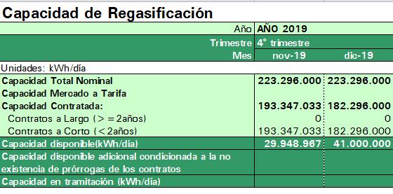 capacidad 2019