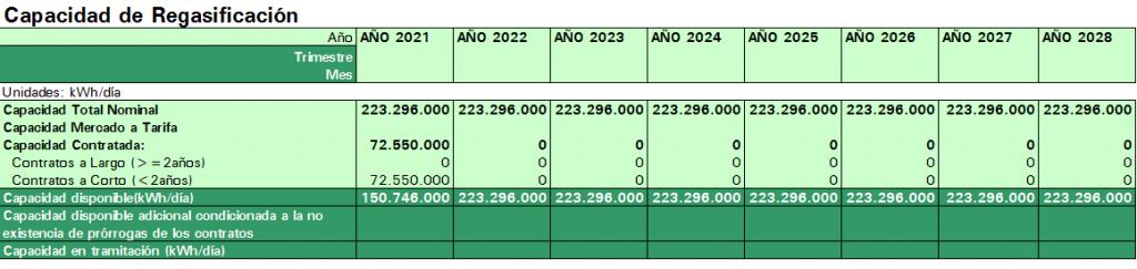 capacidad 2021-28